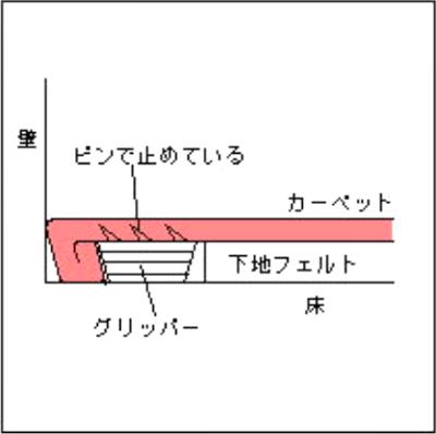 グリッパー工法