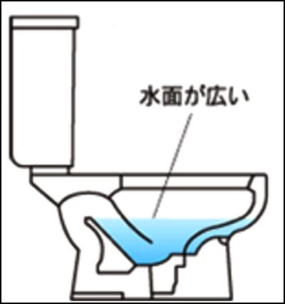 サイホンゼット方式