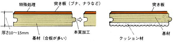 フローリング材の構造