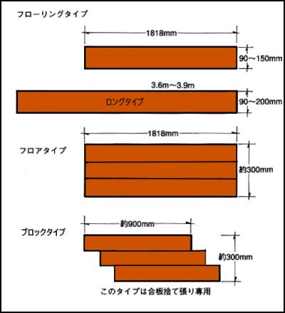 フローリング材の製品のタイプ