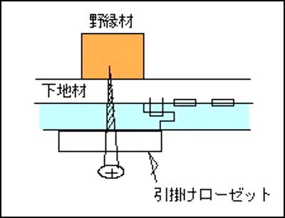 照明器具部分の処理